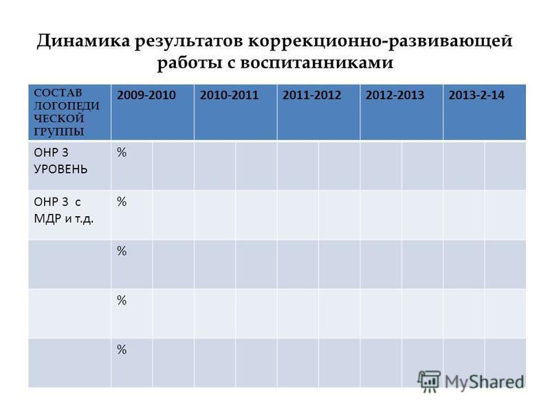Динамика результатов коррекционно-развивающей работы с воспитанниками СОСТАВ ЛОГОПЕДИ ЧЕСКОЙ ГРУППЫ 2009-20102010-20112011-20122012-20132013-2-14 ОНР 3 УРОВЕНЬ % ОНР 3 с МДР и т.д. % % % %