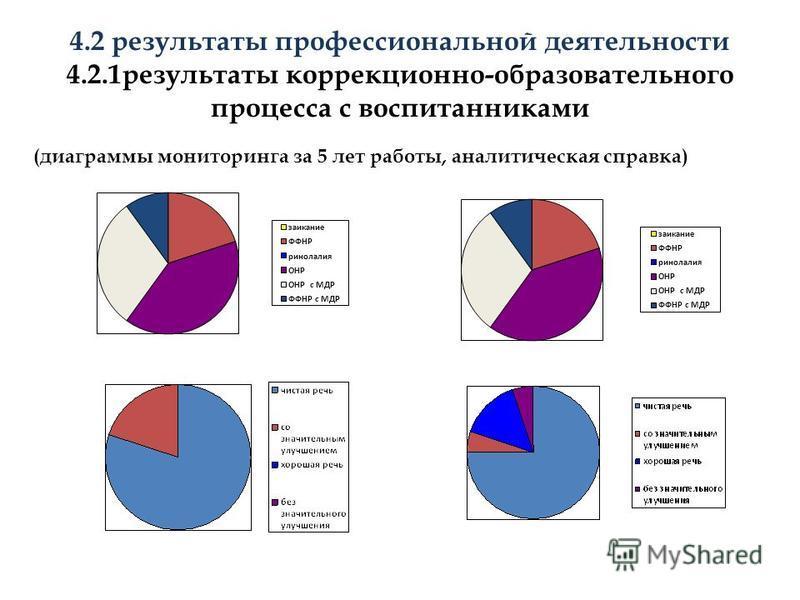4.2 результаты профессиональной деятельности 4.2.1 результаты коррекционно-образовательного процесса с воспитанниками (диаграммы мониторинга за 5 лет работы, аналитическая справка)