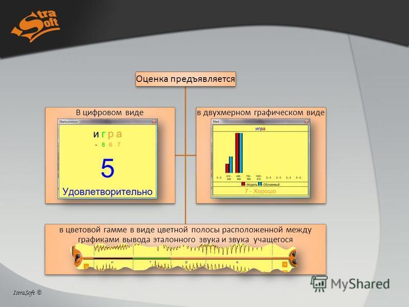 Оценка предъявляется в цветовой гамме в виде цветной полосы расположенной между графиками вывода эталонного звука и звука учащегося В цифровом видев двухмерном графическом виде IstraSoft ©