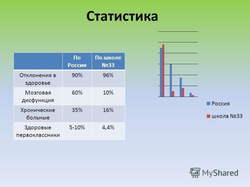 Статистика По России По школе 33 Отклонения в здоровье 90%96% Мозговая дисфункция 60%10% Хронические больные 35%16% Здоровые первоклассники 5-10%4,4%