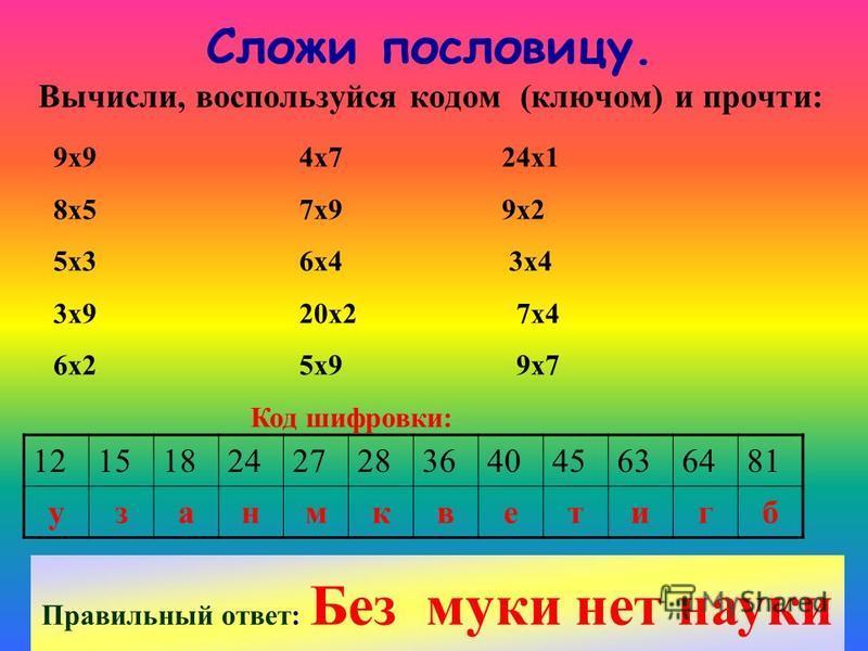 Сложи пословицу. Вычисли, воспользуйся кодом (ключом) и прочти: 9 х 9 4 х 7 24 х 1 8 х 5 7 х 9 9 х 2 5 х 3 6 х 4 3 х 4 3 х 9 20 х 2 7 х 4 6 х 2 5 х 9 9 х 7 Код шифровки: 121518242728364045636481 узанмкветигб Правильный ответ: Без муки нет науки