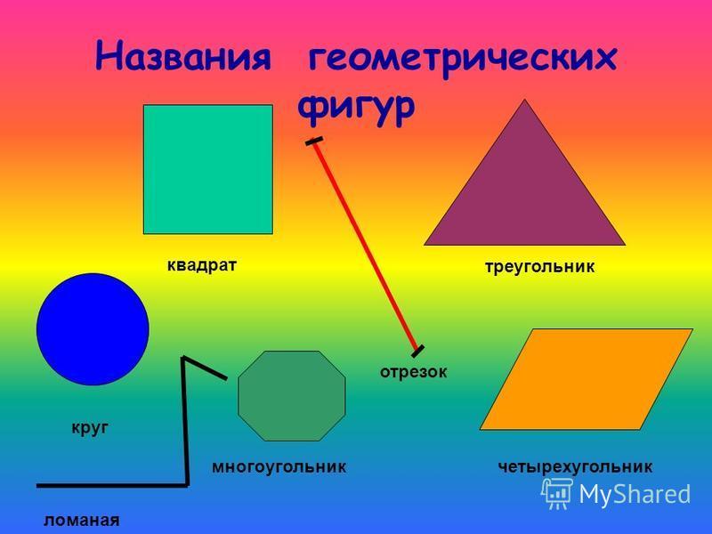 Названия геометрических фигур квадрат треугольник четырехугольник круг многоугольник отрезок ломаная