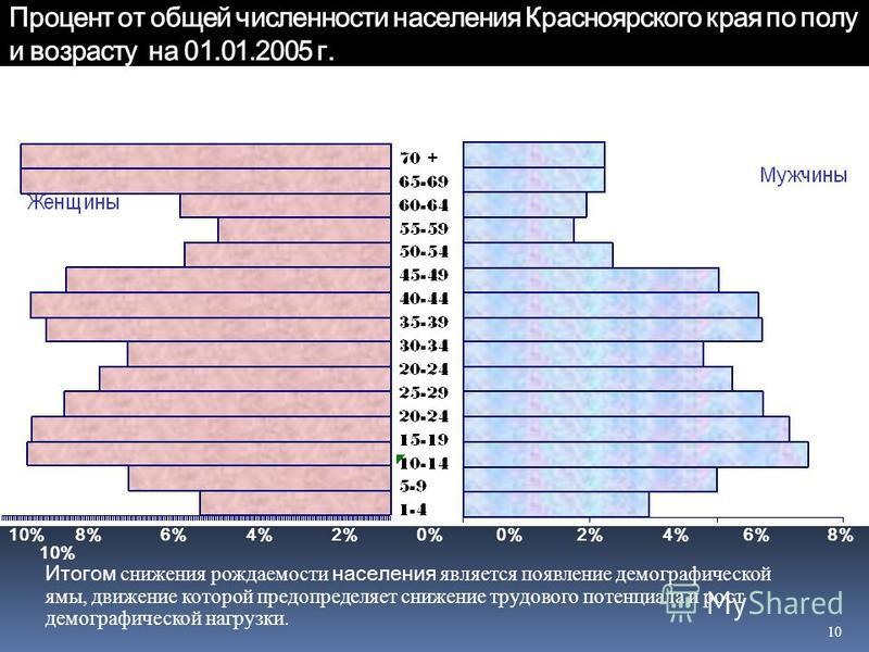 10 Процент от общей численности населения Красноярского края по полу и возрасту на 01.01.2005 г. Итогом снижения рождаемости населения является появление демографической ямы, движение которой предопределяет снижение трудового потенциала и рост демогр