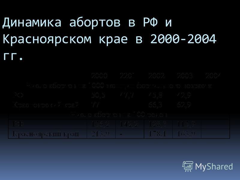 Динамика абортов в РФ и Красноярском крае в 2000-2004 гг.