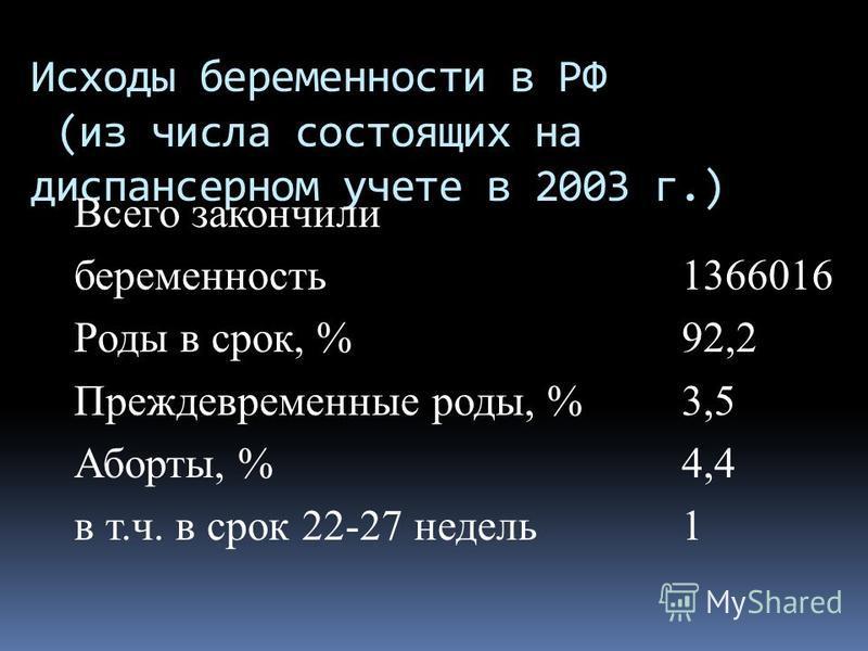 Исходы беременности в РФ (из числа состоящих на диспансерном учете в 2003 г.) Всего закончили беременность 1366016 Роды в срок, % 92,2 Преждевременные роды, %3,5 Аборты, %4,4 в т.ч. в срок 22-27 недель 1