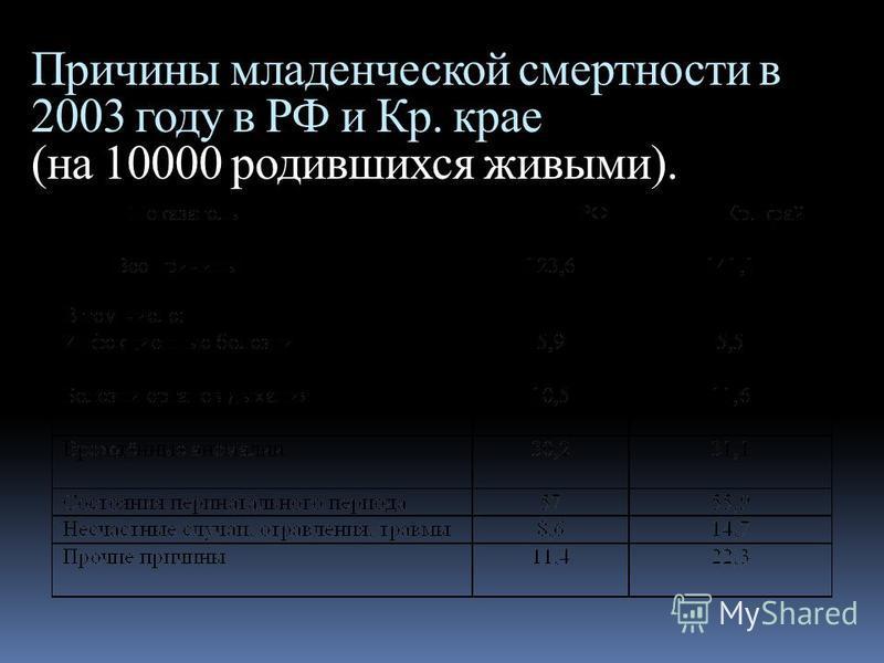 Причины младенческой смертности в 2003 году в РФ и Кр. крае (на 10000 родившихся живыми).