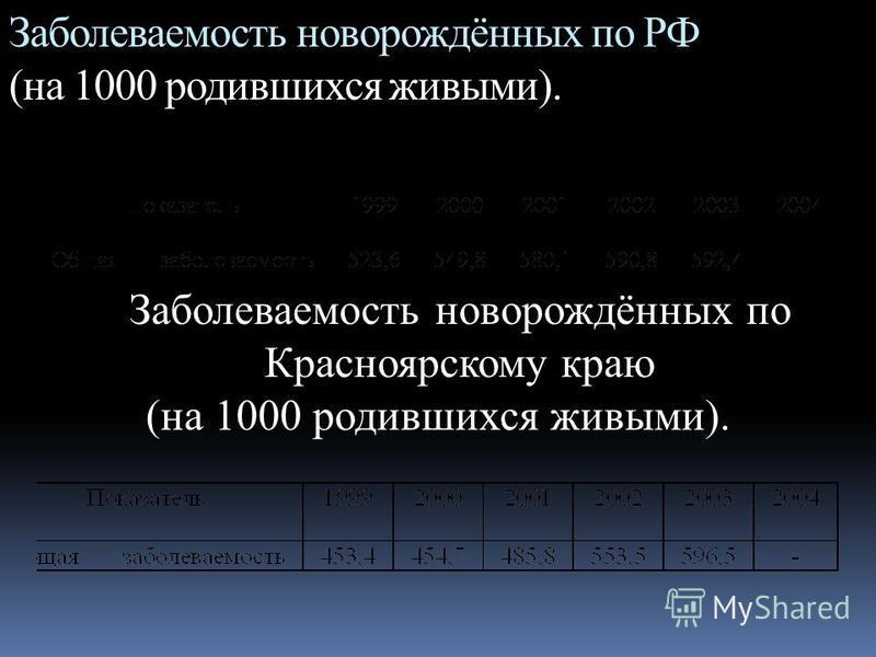 Заболеваемость новорождённых по РФ (на 1000 родившихся живыми). Заболеваемость новорождённых по Красноярскому краю (на 1000 родившихся живыми).