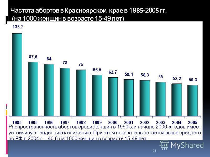 25 Частота абортов в Красноярском крае в 19 85 -200 5 гг. (на 1000 женщин в возрасте 15-49 лет) Распространенность абортов среди женщин в 1990-х и начале 2000-х годов имеет устойчивую тенденцию к снижению. При этом показатель остается выше среднего п