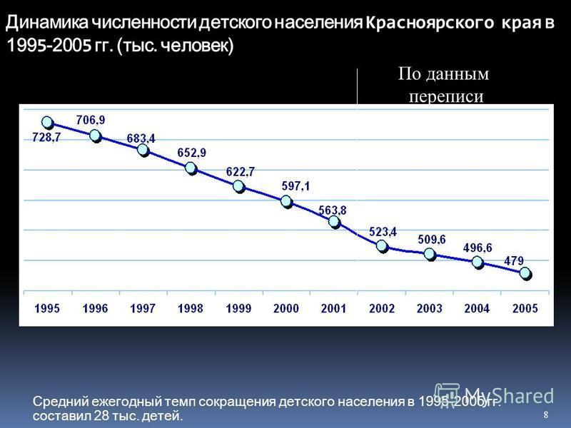 8 Динамика численности детского населения Красноярского края в 199 5 -200 5 гг. (тыс. человек) По данным переписи Средний ежегодный темп сокращения детского населения в 1995-2005 гг. составил 28 тыс. детей.