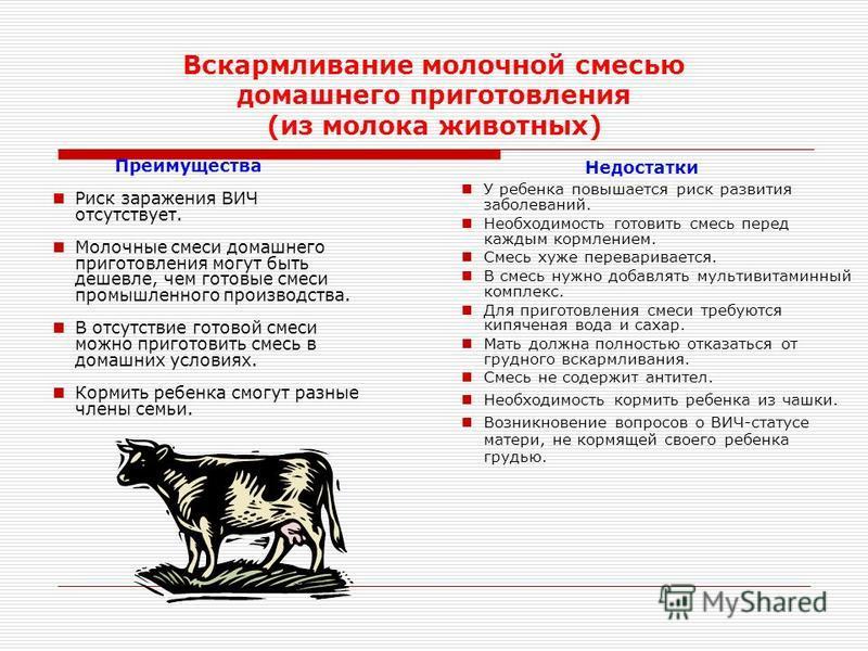 Вскармливание молочной смесью домашнего приготовления (из молока животных) Преимущества Риск заражения ВИЧ отсутствует. Молочные смеси домашнего приготовления могут быть дешевле, чем готовые смеси промышленного производства. В отсутствие готовой смес