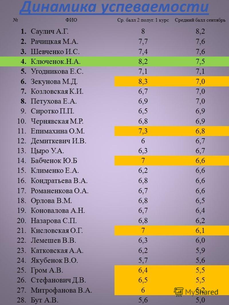 Динамика успеваемости ФИОСр. балл 2 полуг. 1 курс Средний балл сентябрь 1. Саулич А.Г.88,2 2. Рачицкая М.А.7,77,6 3. Шевченко И.С.7,47,6 4.Ключенок.Н.А.8,27,5 5. Угодникова Е.С.7,1 6. Зекунова М.Д.8,37,0 7. Козловская К.И.6,77,0 8. Петухова Е.А.6,97,