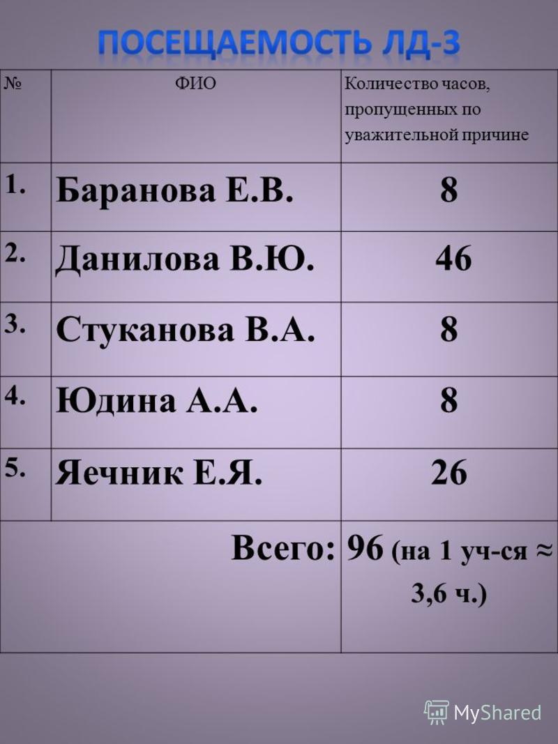 ФИО Количество часов, пропущенных по уважительной причине 1. Баранова Е.В.8 2. Данилова В.Ю. 46 3. Стуканова В.А.8 4. Юдина А.А.8 5. Яечник Е.Я.26 Всего:96 (на 1 уч-ся 3,6 ч.)