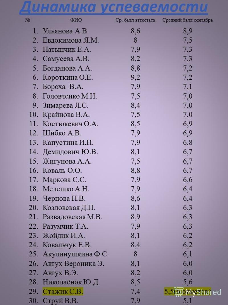 Динамика успеваемости ФИОСр. балл аттестата Средний балл сентябрь 1. Ульянова А.В.8,68,9 2. Евдокимова Я.М.87,5 3. Натынчик Е.А.7,97,3 4. Самусева А.В.8,27,3 5. Богданова А.А.8,87,2 6. Короткина О.Е.9,27,2 7. Бороха В.А.7,97,1 8. Головченко М.И.7,57,