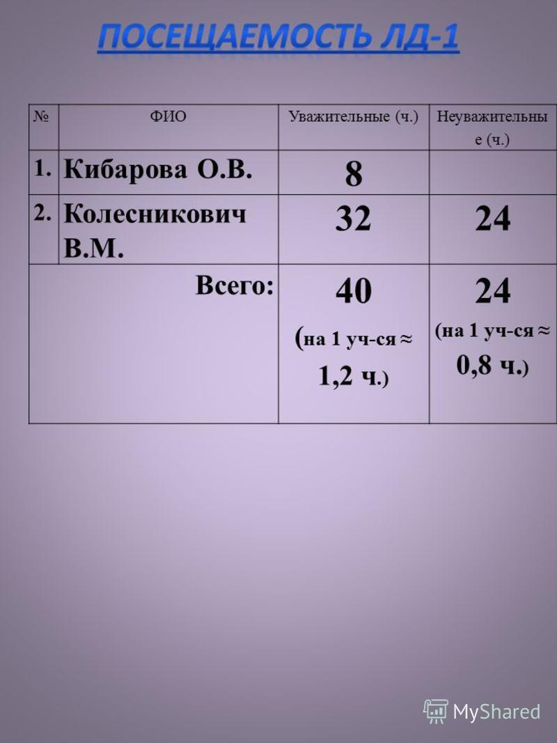 ФИОУважительные (ч.) Неуважительны е (ч.) 1. Кибарова О.В. 8 2. Колесникович В.М. 3224 Всего: 40 ( на 1 уч-ся 1,2 ч.) 24 (на 1 уч-ся 0,8 ч. )