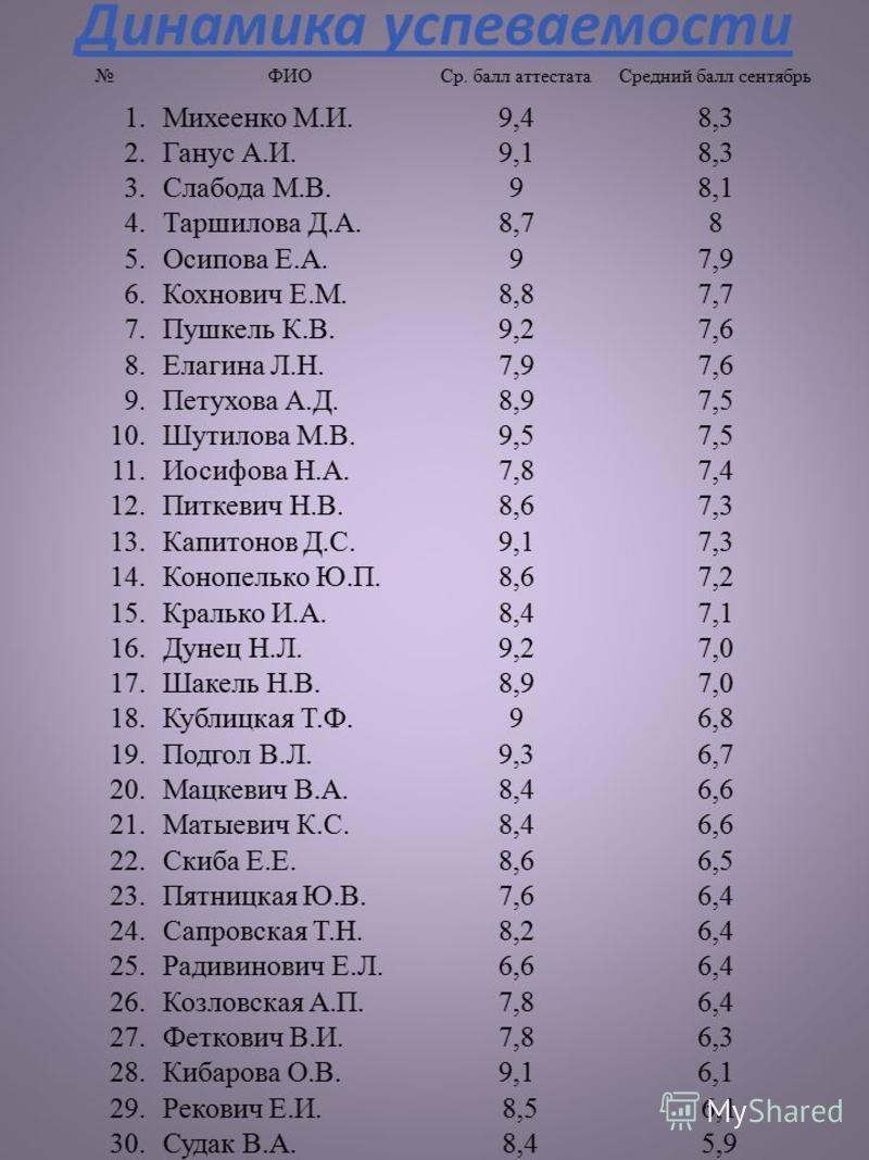 Динамика успеваемости ФИОСр. балл аттестата Средний балл сентябрь 1. Михеенко М.И.9,48,3 2. Ганус А.И.9,18,3 3. Слабода М.В.98,1 4. Таршилова Д.А.8,78 5. Осипова Е.А.97,9 6. Кохнович Е.М.8,87,7 7. Пушкель К.В.9,27,6 8. Елагина Л.Н.7,97,6 9. Петухова