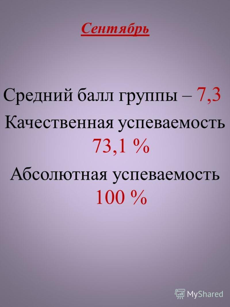 Сентябрь Средний балл группы – 7,3 Качественная успеваемость 73,1 % Абсолютная успеваемость 100 %
