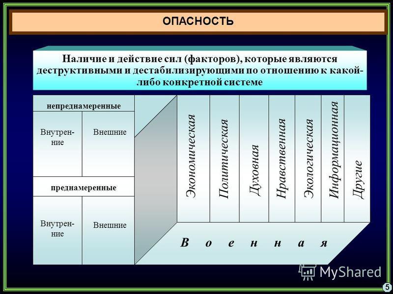 Наличие и действие сил (факторов), которые являются деструктивными и дестабилизирующими по отношению к какой- либо конкретной системе Экономическая Политическая Духовная Нравственная Экологическая Информационная В о е н н а я непреднамеренные преднам