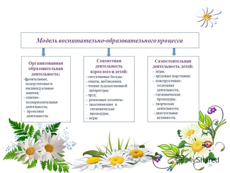 26 Модель воспитательно-образовательного процесса Организованная образовательная деятельность: -фронтальные, подгрупповые и индивидуальные занятия; - опытно- экспериментальная деятельность; - проектная деятельность. Совместная деятельность взрослого