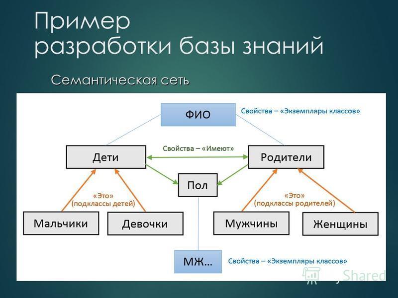 Пример разработки базы знаний Семантическая сеть