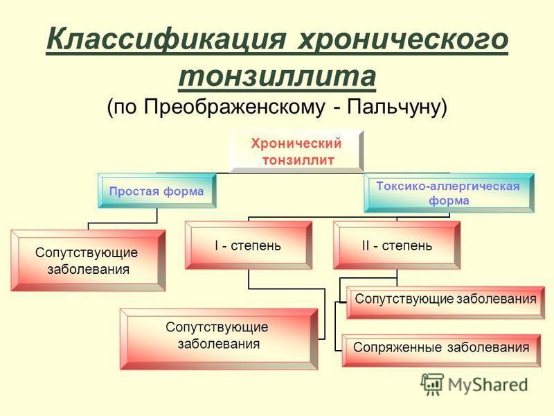 Классификация хронического тонзиллита (по Преображенскому - Пальчуну) Хронический тонзиллит Простая форма Сопутствующие заболевания Токсико- аллергическая форма I - степень Сопутствующие заболевания II - степень Сопутствующие заболевания Сопряженные