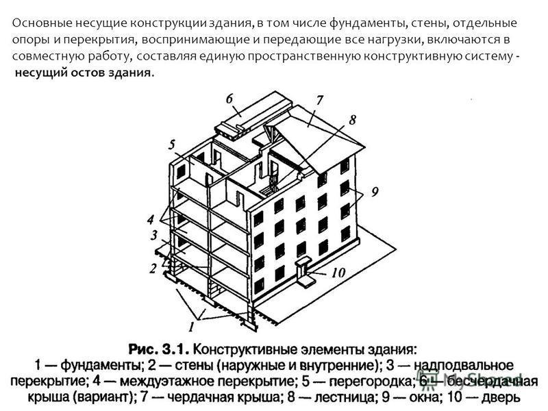 Конструктивные элементы здания относятся к текущему ремонту какой