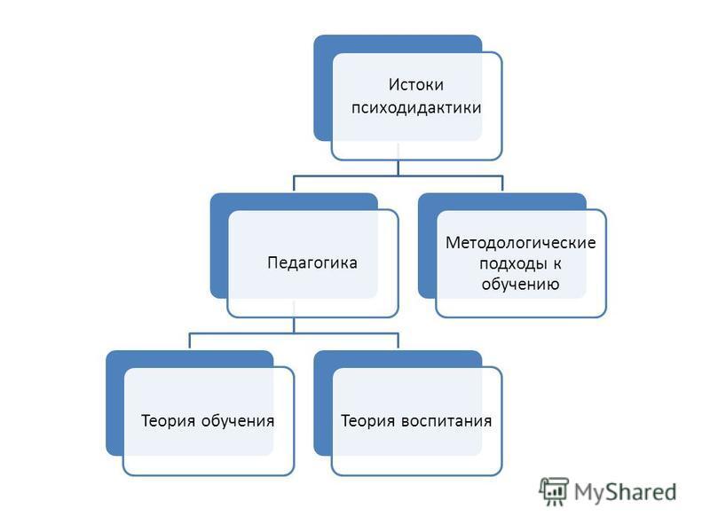 Истоки психодидактики Педагогика Теория обучения Теория воспитания Методологические подходы к обучению