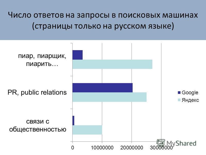 Число ответов на запросы в поисковых машинах (страницы только на русском языке)