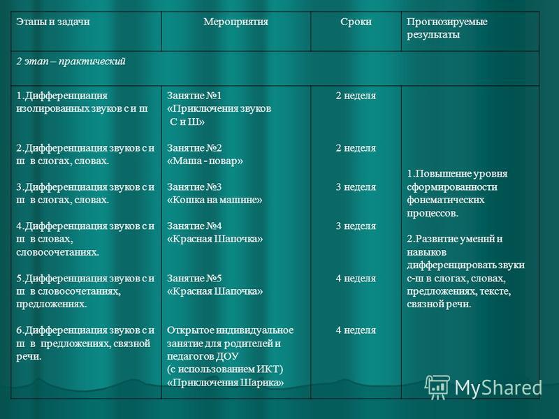Этапы и задачи МероприятияСроки Прогнозируемые результаты 2 этап – практический 1. Дифференциация изолированных звуков с и ш 2. Дифференциация звуков с и ш в слогах, словах. 3. Дифференциация звуков с и ш в слогах, словах. 4. Дифференциация звуков с