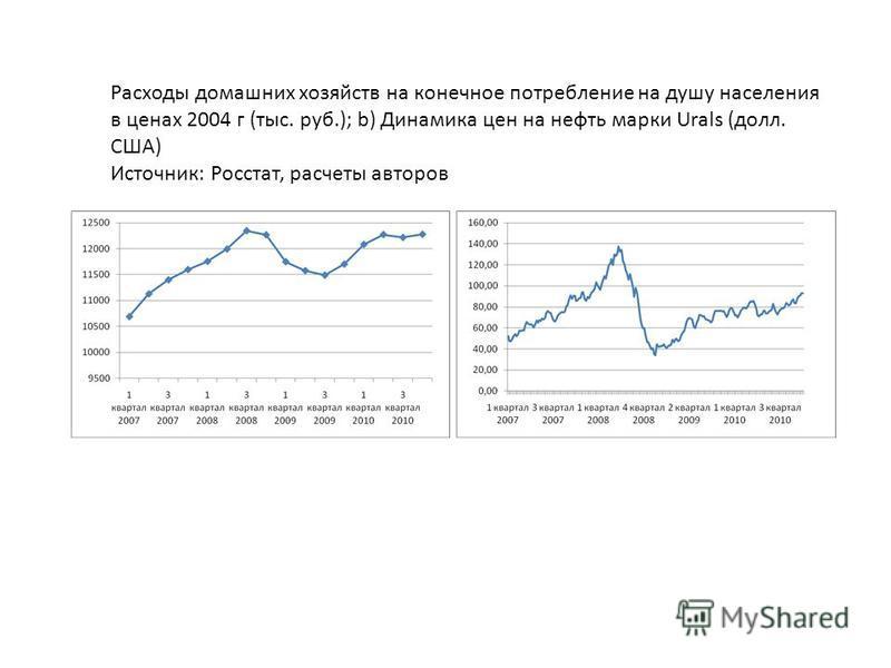 Расходы домашних хозяйств на конечное потребление на душу населения в ценах 2004 г (тыс. руб.); b) Динамика цен на нефть марки Urals (долл. США) Источник: Росстат, расчеты авторов