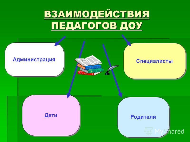 Администрация Дети Родители Специалисты ВЗАИМОДЕЙСТВИЯ ПЕДАГОГОВ ДОУ