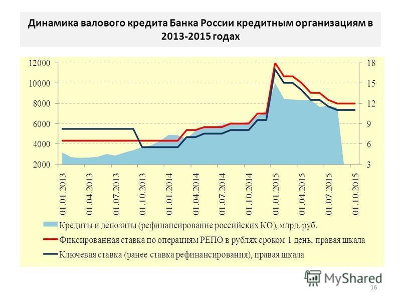 Динамика валового кредита Банка России кредитным организациям в 2013-2015 годах 16