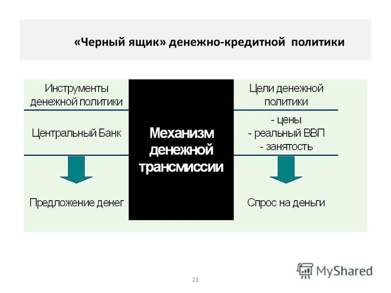 «Черный ящик» денежно-кредитной политики 21
