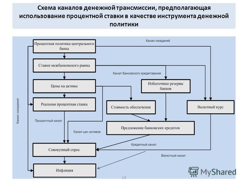 Схема каналов денежной трансмиссии, предполагающая использование процентной ставки в качестве инструмента денежной политики 24