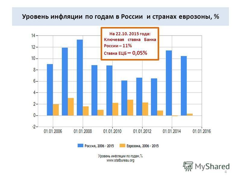 Уровень инфляции по годам в России и странах еврозоны, % На 22.10. 2015 года: Ключевая ставка Банка России – 11% Ставка ЕЦБ – 0,05% 4