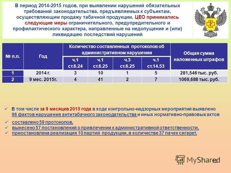 10 В период 2014-2015 годов, при выявлении нарушений обязательных требований законодательства, предъявляемых к субъектам, осуществляющим продажу табачной продукции, ЦЕО принимались следующие меры ограничительного, предупредительного и профилактическо