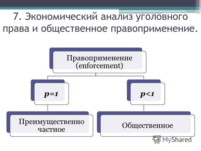 7. Экономический анализ уголовного права и общественное правоприменение. Правоприменение (enforcement) p=1 Преимущественно частное p<1Общественное