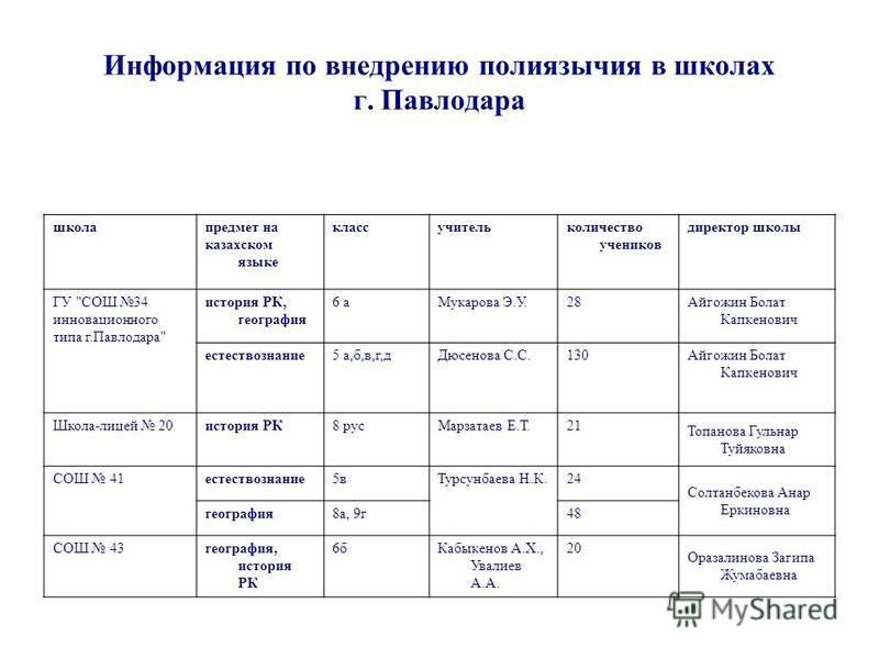 Информация по внедрению полиязычия в школах г. Павлодара школа предмет на казахском языке класс учитель количество учеников директор школы ГУ