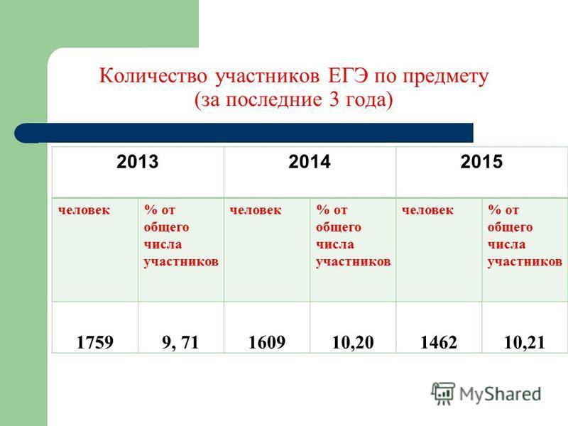 Количество участников ЕГЭ по предмету (за последние 3 года) 201320142015 человек% от общего числа участников человек% от общего числа участников человек% от общего числа участников 17599, 71160910,20146210,21