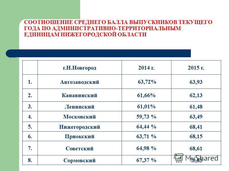 СООТНОШЕНИЕ СРЕДНЕГО БАЛЛА ВЫПУСКНИКОВ ТЕКУЩЕГО ГОДА ПО АДМИНИСТРАТИВНО-ТЕРРИТОРИАЛЬНЫМ ЕДИНИЦАМ НИЖЕГОРОДСКОЙ ОБЛАСТИ г.Н.Новгород 2014 г. 2015 г. 1. Автозаводский 63,72% 63,93 2. Канавинский 61,66% 62,13 3. Ленинский 61,01% 61,48 4. Московский 59,7