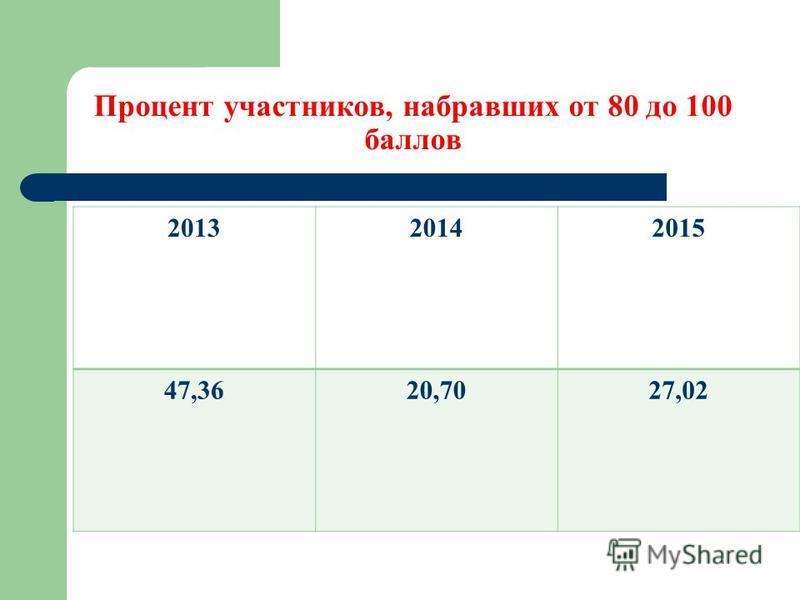 Процент участников, набравших от 80 до 100 баллов 201320142015 47,3620,7027,02