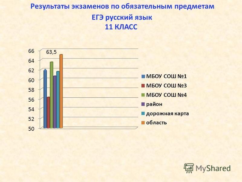 Результаты экзаменов по обязательным предметам ЕГЭ русский язык 11 КЛАСС