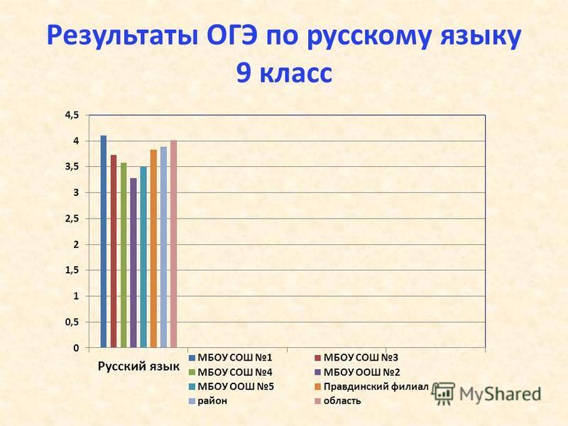 Результаты ОГЭ по русскому языку 9 класс