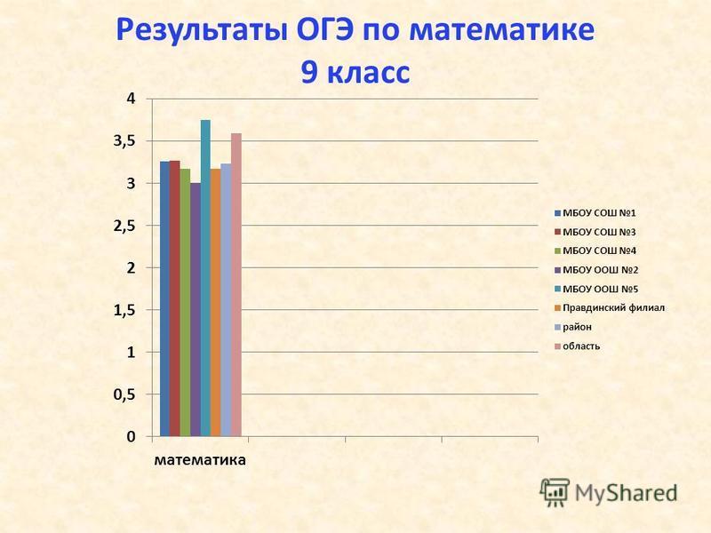 Результаты ОГЭ по математике 9 класс
