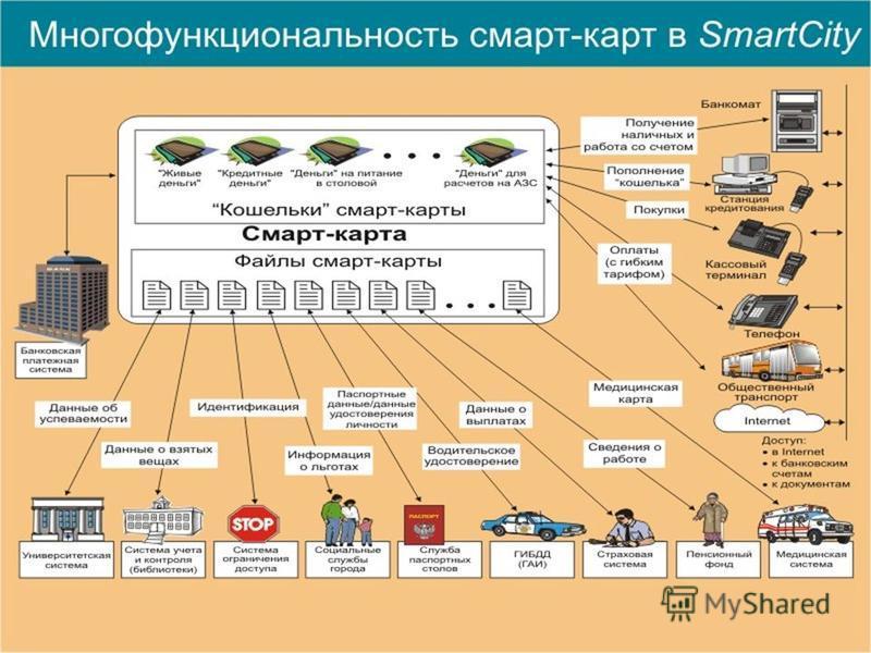 Региональная многофункциональная система www.it.ru