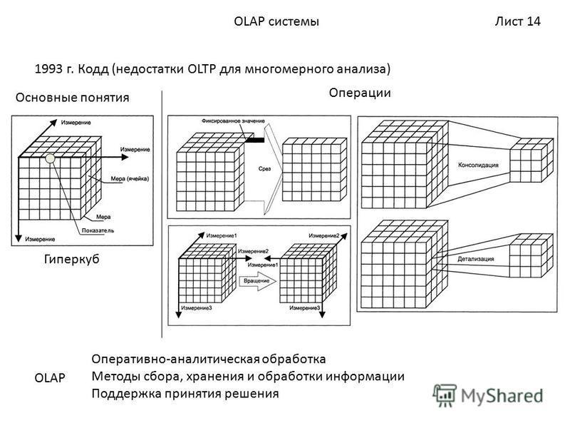 Лист 14OLAP системы 1993 г. Кодд (недостатки OLTP для многомерного анализа) Основные понятия Операции OLAP Оперативно-аналитическая обработка Методы сбора, хранения и обработки информации Поддержка принятия решения Показатель Гиперкуб