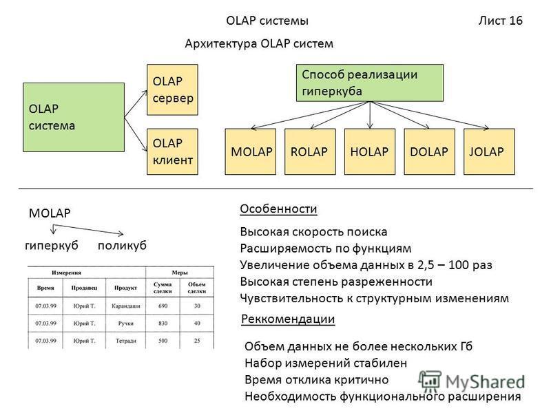 Лист 16OLAP системы Архитектура OLAP систем OLAP система OLAP клиент OLAP сервер Способ реализации гиперкуба MOLAPROLAPHOLAPDOLAPJOLAP MOLAP гиперкубполикуб Высокая скорость поиска Расширяемость по функциям Увеличение объема данных в 2,5 – 100 раз Вы