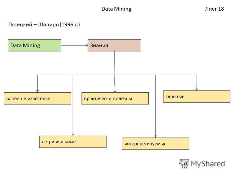 Лист 18Data Mining Пятецкий – Шапиро (1996 г.) Data Mining Знания ранее не известные нетривиальные практически полезны интерпретируемые скрытые
