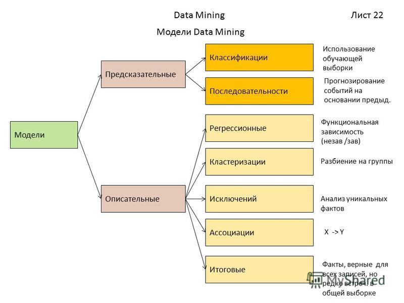 Лист 22Data Mining Модели Data Mining Модели Классификации Описательные Последовательности Предсказательные Регрессионные Кластеризации Исключений Ассоциации Итоговые Факты, верные для всех записей, но редко встреч. в общей выборке X -> Y Анализ уник