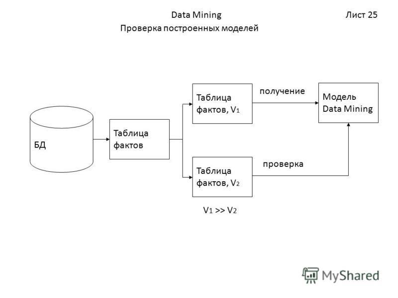 Лист 25Data Mining Проверка построенных моделей БД Таблица фактов Таблица фактов, V 1 Таблица фактов, V 2 V 1 >> V 2 Модель Data Mining получение проверка