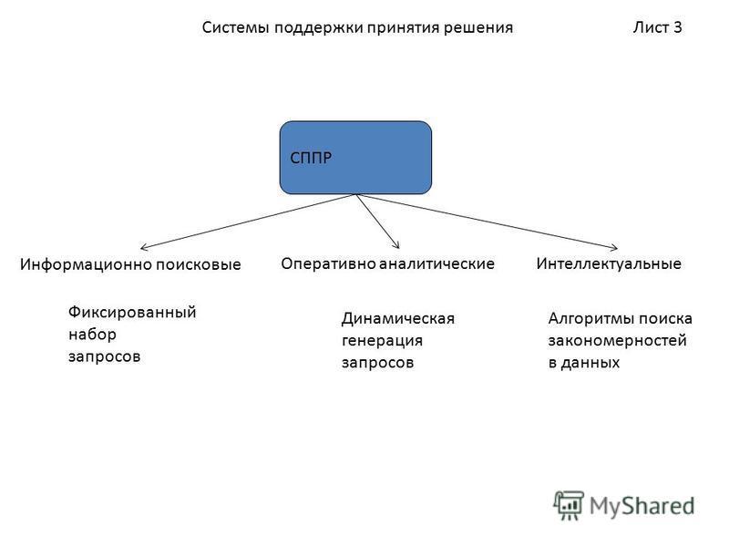 Лист 3Системы поддержки принятия решения СППР Информационно поисковые Оперативно аналитические Интеллектуальные Фиксированный набор запросов Динамическая генерация запросов Алгоритмы поиска закономерностей в данных